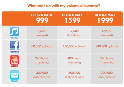 PLDT HOME Ultera ultra fast LTE Plan for the HOME