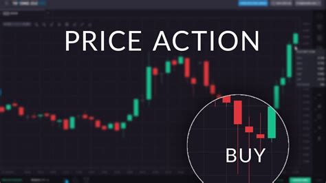 How to Use Price Action in Trends - YouTube