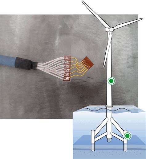 Wind Turbine Testing and condition monitoring | HBM